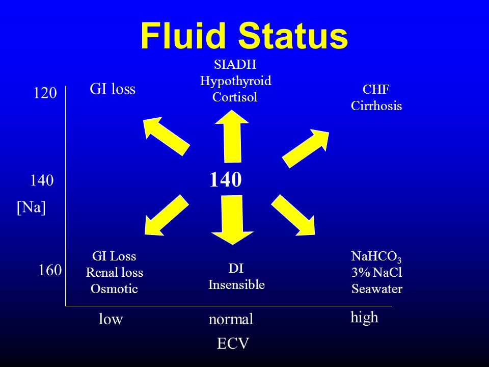 Fluid Status 140 GI loss 120 140 [Na] 160 low normal high ECV SIADH